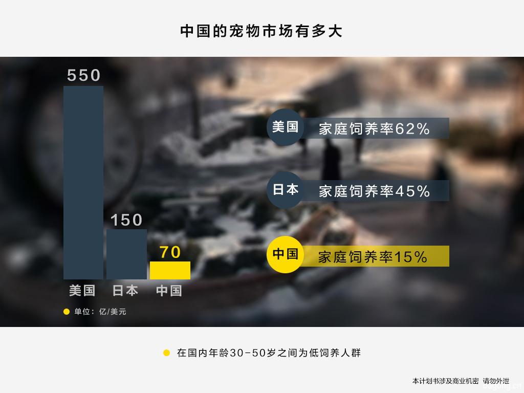 中国的宠物市场规模